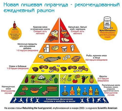 расчет здорового питания