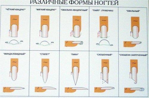 Наращивание ногтей на типсы или формы.что лучше